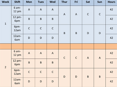 A 4 Shift Around The Clock Schedule EVERYONE Will Love REVISITED