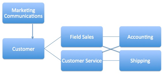 Example of how customers interact with sales arm of converting industrial manufacturing companies