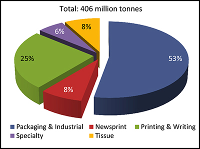 AWA Specialty Paper study